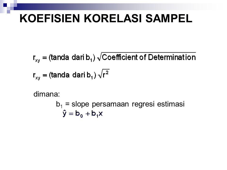 KOEFISIEN KORELASI SAMPEL dimana: b 1 = slope persamaan regresi estimasi