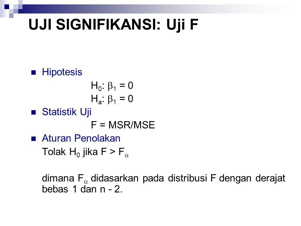 UJI SIGNIFIKANSI: Uji F Hipotesis H 0 :  1 = 0 H a :  1 = 0 Statistik Uji F = MSR/MSE Aturan Penolakan Tolak H 0 jika F > F  dimana F  didasarkan