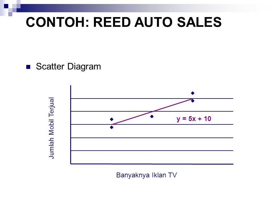 Scatter Diagram y = 5x + 10 0 5 10 15 20 25 30 01234 Banyaknya Iklan TV Jumlah Mobil Terjual CONTOH: REED AUTO SALES