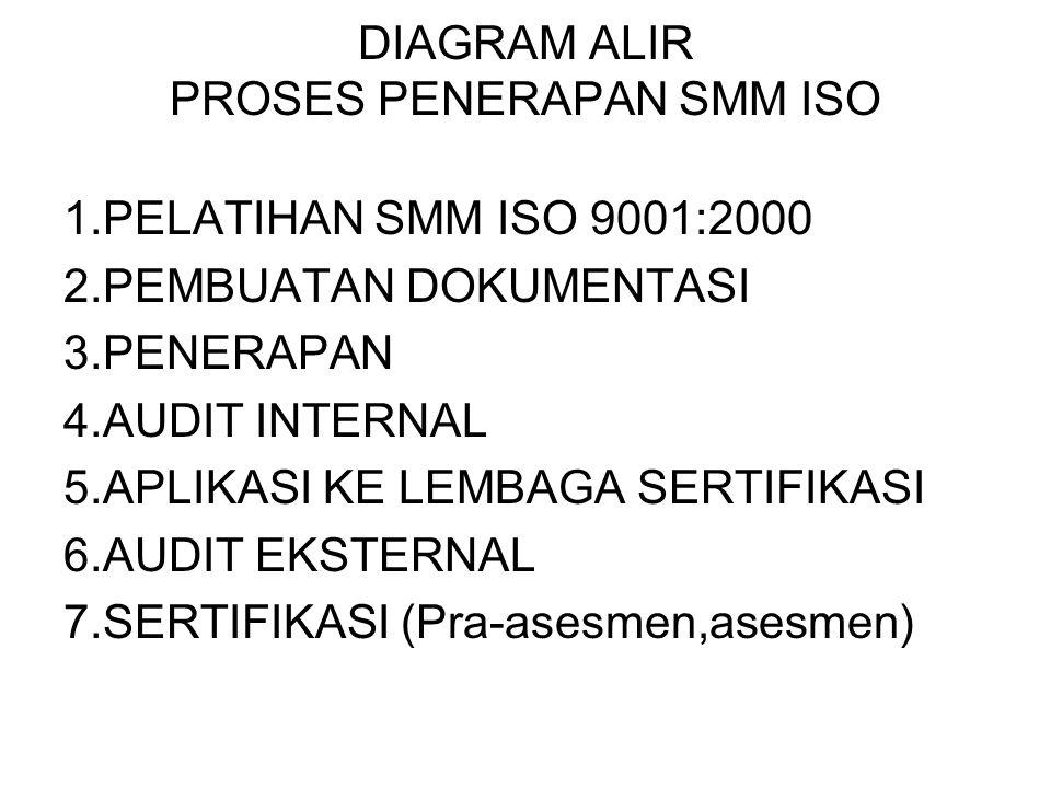 DIAGRAM ALIR PROSES PENERAPAN SMM ISO 1.PELATIHAN SMM ISO 9001:2000 2.PEMBUATAN DOKUMENTASI 3.PENERAPAN 4.AUDIT INTERNAL 5.APLIKASI KE LEMBAGA SERTIFI