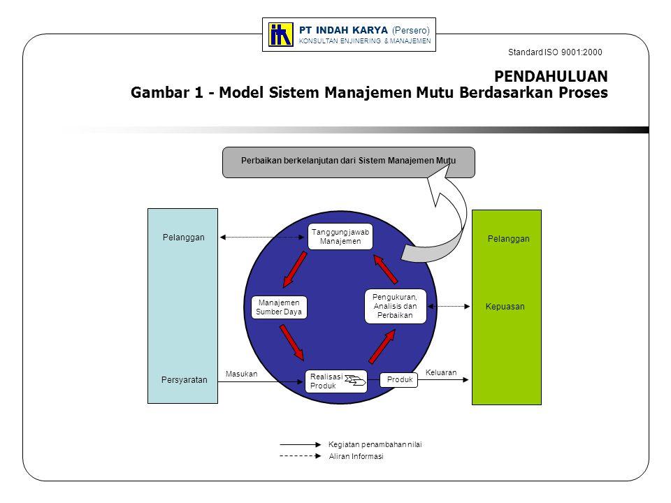 PENDAHULUAN Gambar 1 - Model Sistem Manajemen Mutu Berdasarkan Proses PT INDAH KARYA (Persero) KONSULTAN ENJINERING & MANAJEMEN Standard ISO 9001:2000