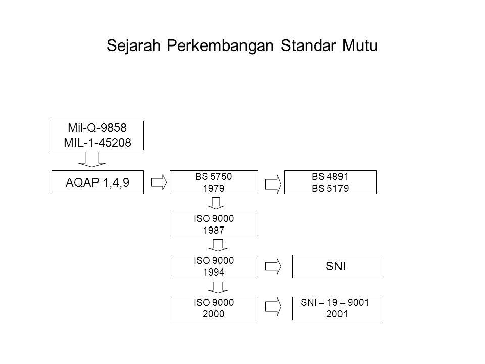 Sejarah Perkembangan Standar Mutu Mil-Q-9858 MIL-1-45208 AQAP 1,4,9 BS 5750 1979 BS 4891 BS 5179 ISO 9000 1987 ISO 9000 1994 ISO 9000 2000 SNI SNI – 1