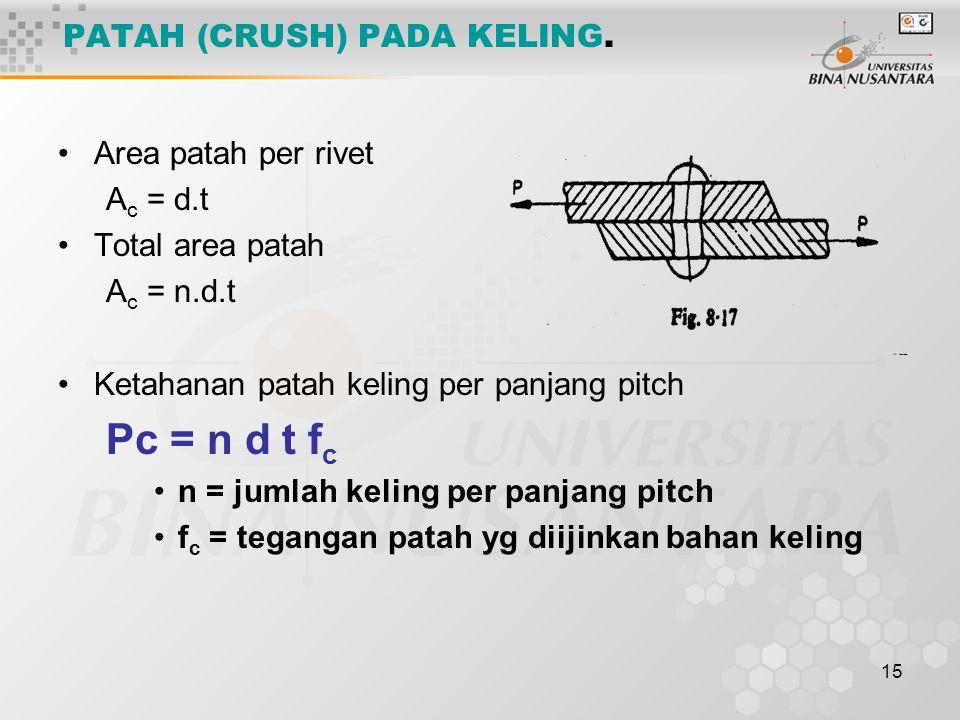 15 PATAH (CRUSH) PADA KELING. Area patah per rivet A c = d.t Total area patah A c = n.d.t Ketahanan patah keling per panjang pitch Pc = n d t f c n =