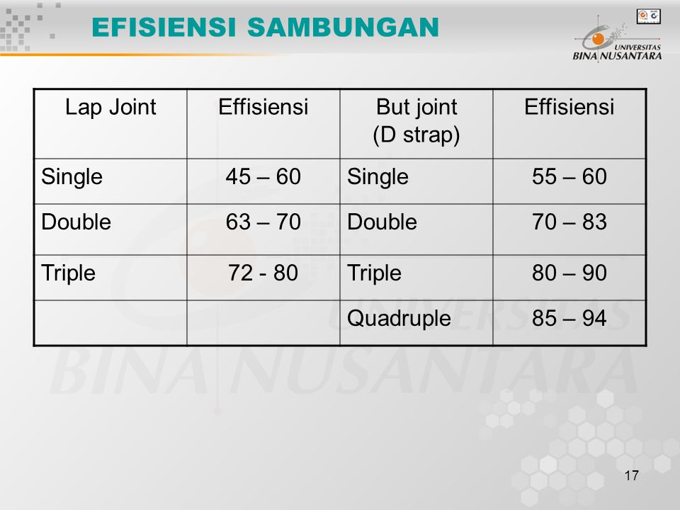 17 EFISIENSI SAMBUNGAN Lap JointEffisiensiBut joint (D strap) Effisiensi Single45 – 60Single55 – 60 Double63 – 70Double70 – 83 Triple72 - 80Triple80 –