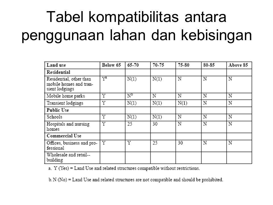 Tabel kompatibilitas antara penggunaan lahan dan kebisingan