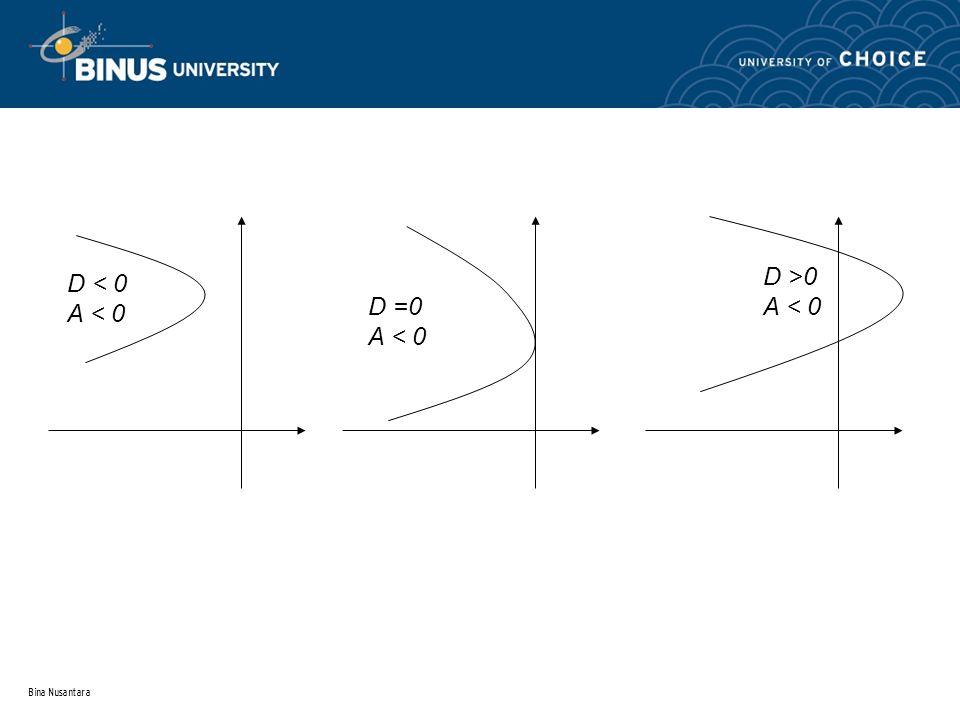 Bina Nusantara Parabola Lateral D < 0 A > 0 D = 0 A > 0 D > 0 A > 0