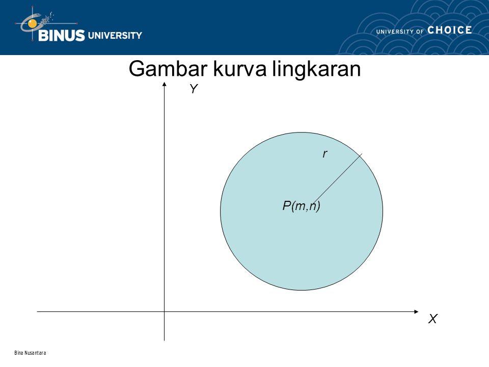 Bina Nusantara Kurva Lingkaran  Bentuk umum persamaan lingkaran adalah: AX 2 + BY 2 + CX + DY + E = 0  Koordinat titik pusatnya : P ( -C/2A, -D/2A)