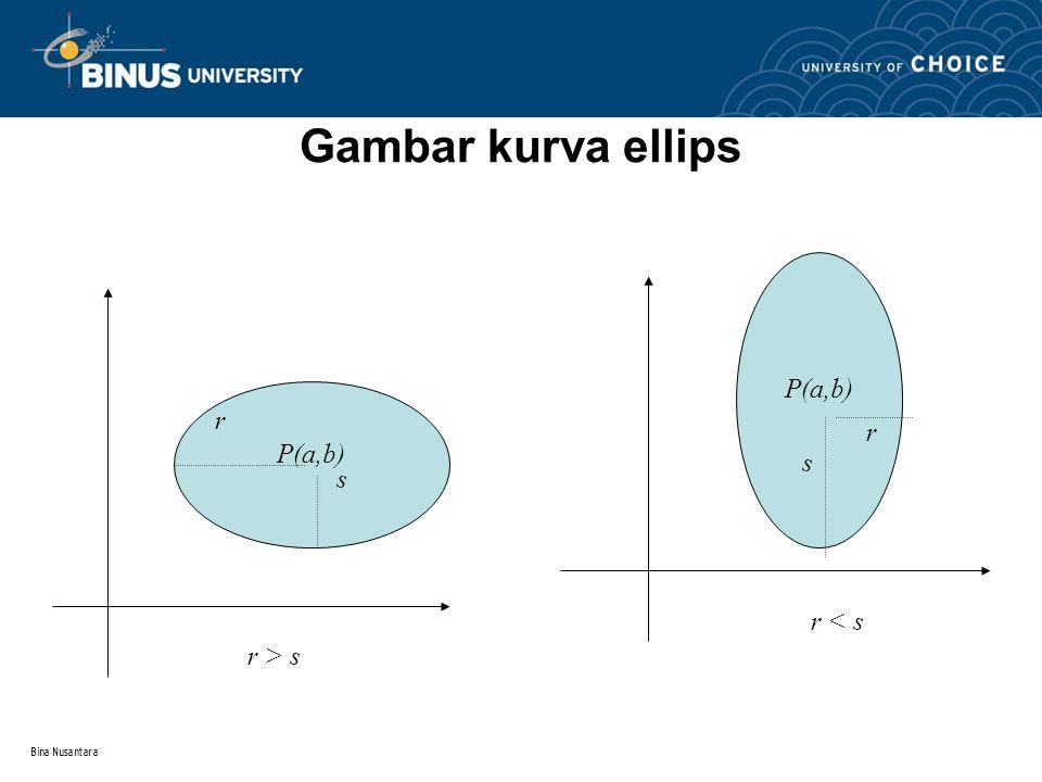 Bina Nusantara Kurva Ellips Bentuk umum persamaan: ( x – a ) 2 ( x – b ) 2 ---------- + ---------- = 1 r 2 s 2 Pusat ellips : P(a,b) Jari-jari ellips