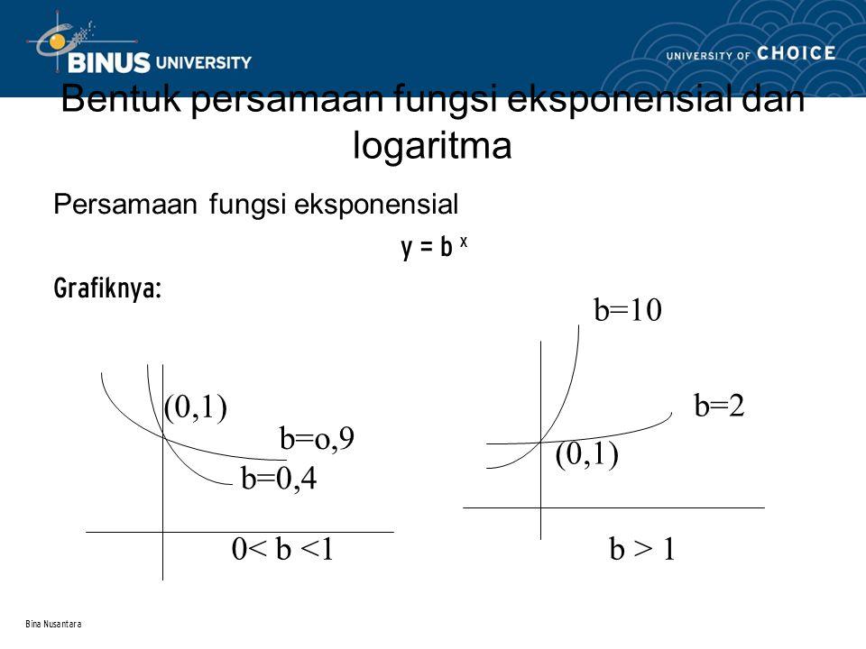 Bina Nusantara Fungsi Kubik  Fungsi kubik/ fungsi berderajat tiga, adalah fungsi yang pangkat tertingginya sama dengan 3.  Bentuk umum : A + BX + CX