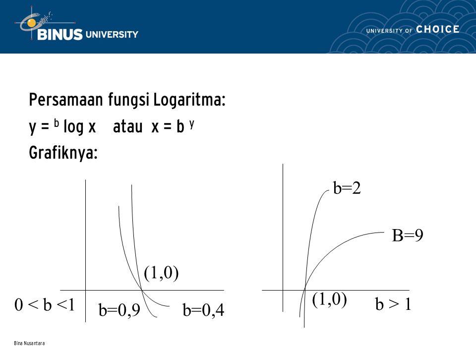 Bina Nusantara Rumus-rumus penting :  x m. x n = x m+n  (x m ) n = x m.n  (xy) m = x m. Y m  (x/y) m = x m / y m  x – m = 1 / x m  x m / x n = x