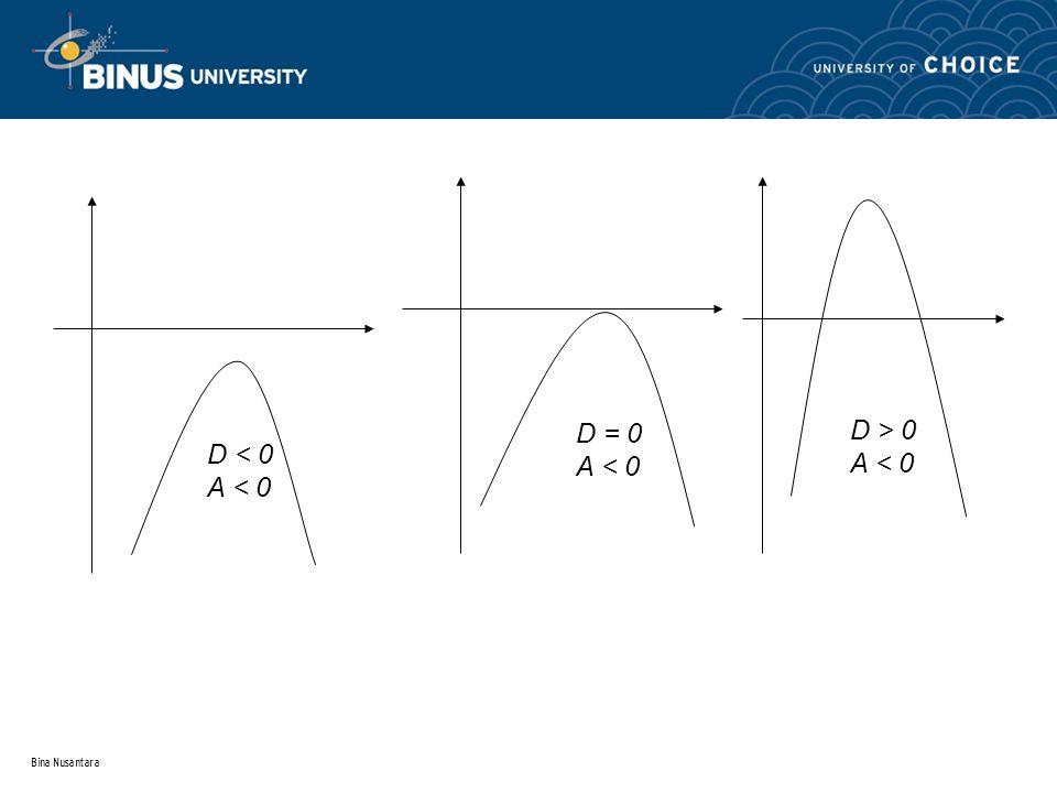 Bina Nusantara Fungsi Kubik  Fungsi kubik/ fungsi berderajat tiga, adalah fungsi yang pangkat tertingginya sama dengan 3.