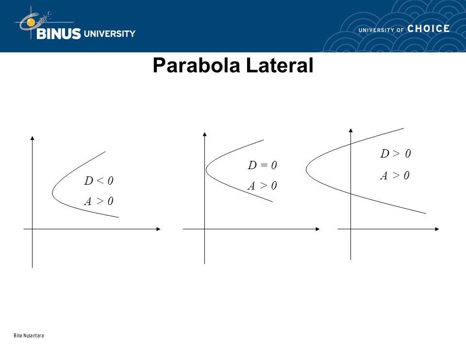 Bina Nusantara Langkah-langkah menggambar grafik fungsi kuadrat :  Titik potong dengan sumbu X didapat bila Y = 0 dan D  0  Titik potong dengan sum