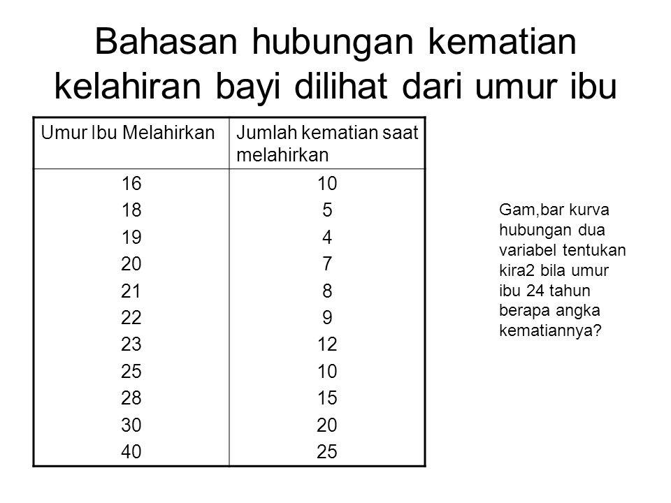 Bahasan hubungan kematian kelahiran bayi dilihat dari umur ibu Umur Ibu MelahirkanJumlah kematian saat melahirkan 16 18 19 20 21 22 23 25 28 30 40 10