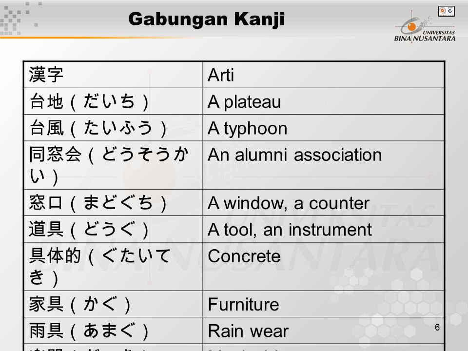 6 Gabungan Kanji 漢字 Arti 台地(だいち) A plateau 台風(たいふう) A typhoon 同窓会(どうそうか い) An alumni association 窓口(まどぐち) A window, a counter 道具(どうぐ) A tool, an instr