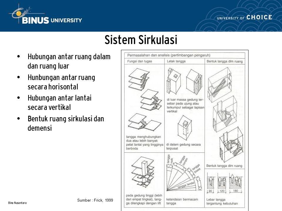 Bina Nusantara Sistem Sirkulasi Hubungan antar ruang dalam dan ruang luar Hunbungan antar ruang secara horisontal Hubungan antar lantai secara vertika