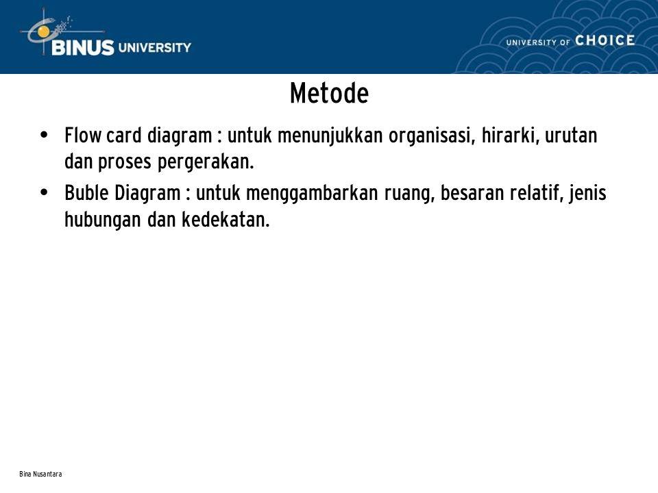 Bina Nusantara Metode Flow card diagram : untuk menunjukkan organisasi, hirarki, urutan dan proses pergerakan. Buble Diagram : untuk menggambarkan rua