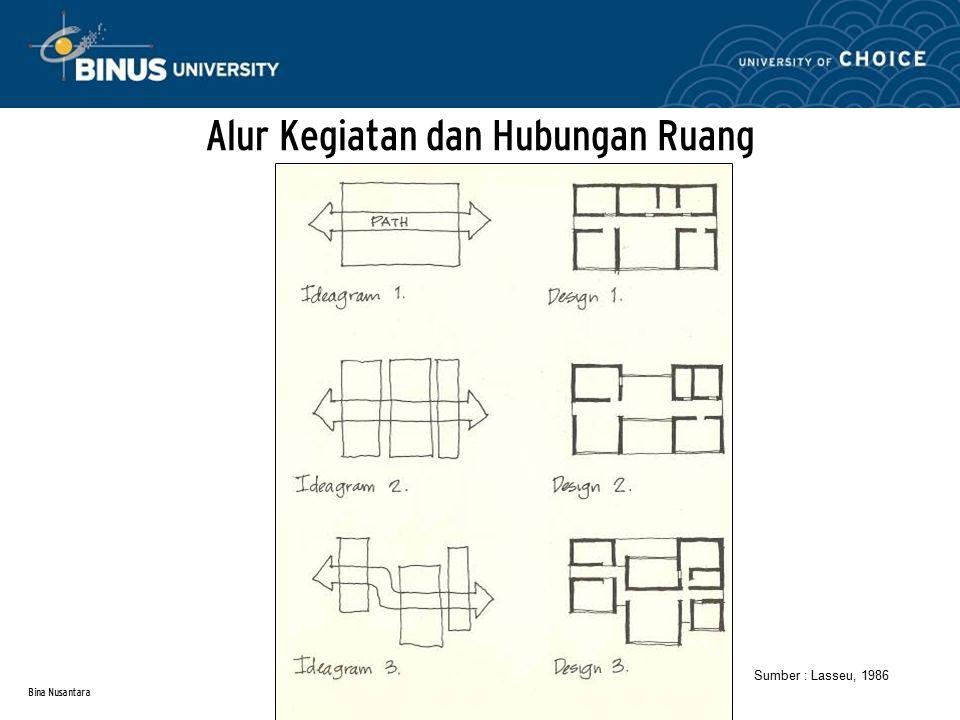 Bina Nusantara Alur Kegiatan dan Hubungan Ruang Sumber : Lasseu, 1986
