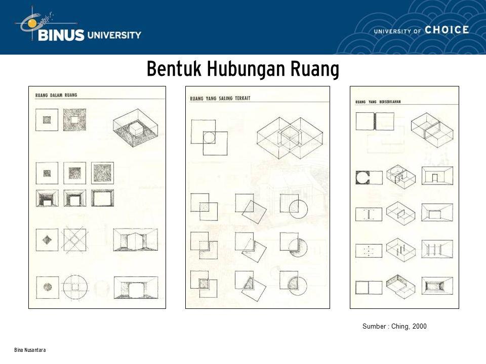 Bina Nusantara Bentuk Hubungan Ruang Sumber : Ching, 2000