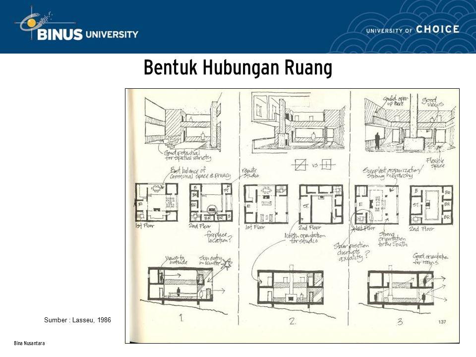 Bina Nusantara Bentuk Hubungan Ruang Sumber : Lasseu, 1986