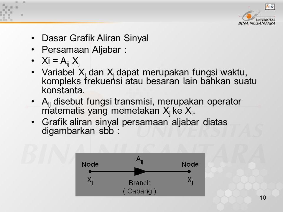 10 Dasar Grafik Aliran Sinyal Persamaan Aljabar : Xi = A ij X j Variabel X i dan X j dapat merupakan fungsi waktu, kompleks frekuensi atau besaran lain bahkan suatu konstanta.