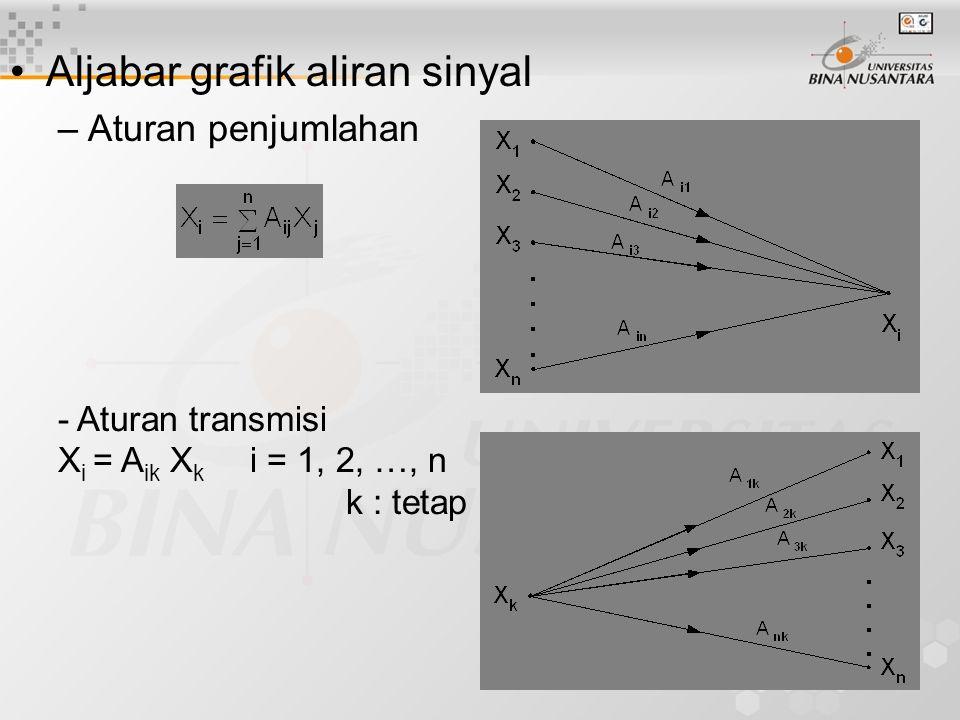 11 Aljabar grafik aliran sinyal –Aturan penjumlahan - Aturan transmisi X i = A ik X k i = 1, 2, …, n k : tetap