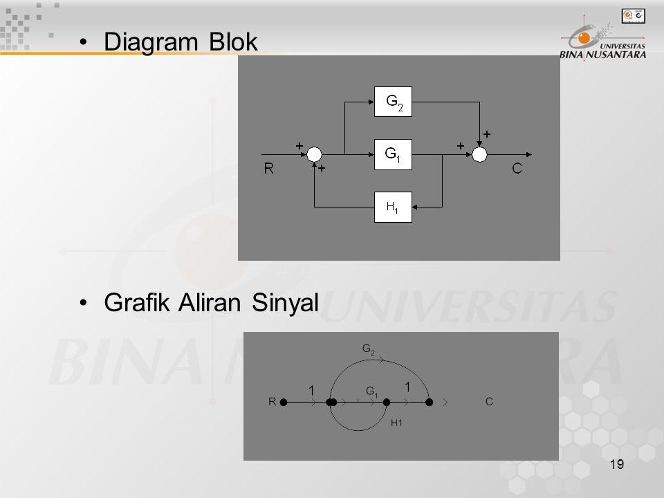 19 Diagram Blok Grafik Aliran Sinyal