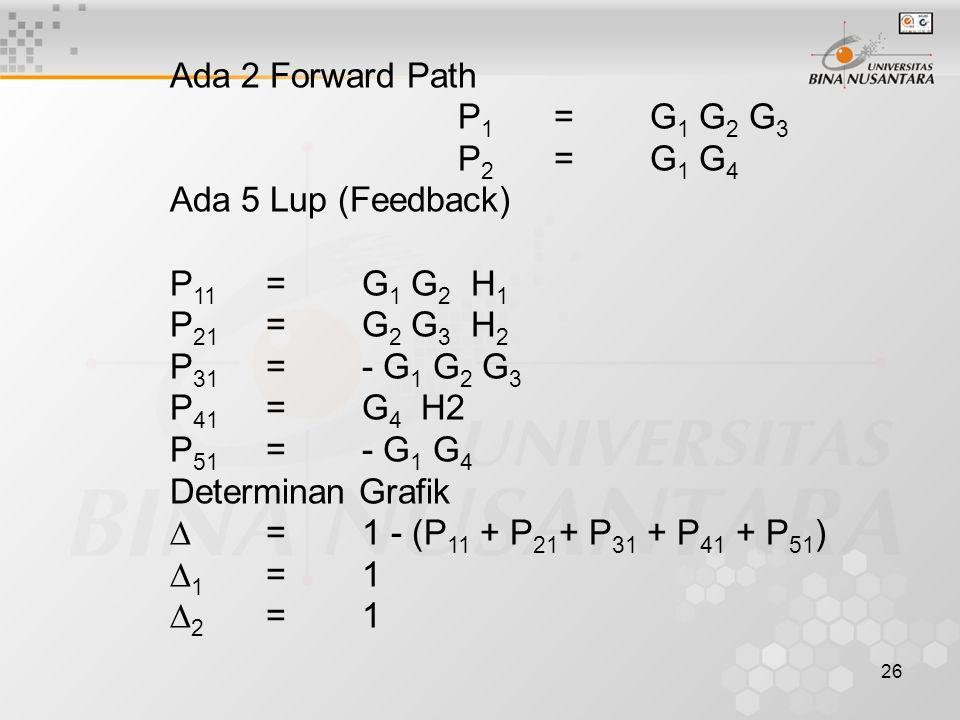26 Ada 2 Forward Path P 1 =G 1 G 2 G 3 P 2 =G 1 G 4 Ada 5 Lup (Feedback) P 11 =G 1 G 2 H 1 P 21 =G 2 G 3 H 2 P 31 =- G 1 G 2 G 3 P 41 =G 4 H2 P 51 =- G 1 G 4 Determinan Grafik  =1 - (P 11 + P 21 + P 31 + P 41 + P 51 )  1 =1  2 =1