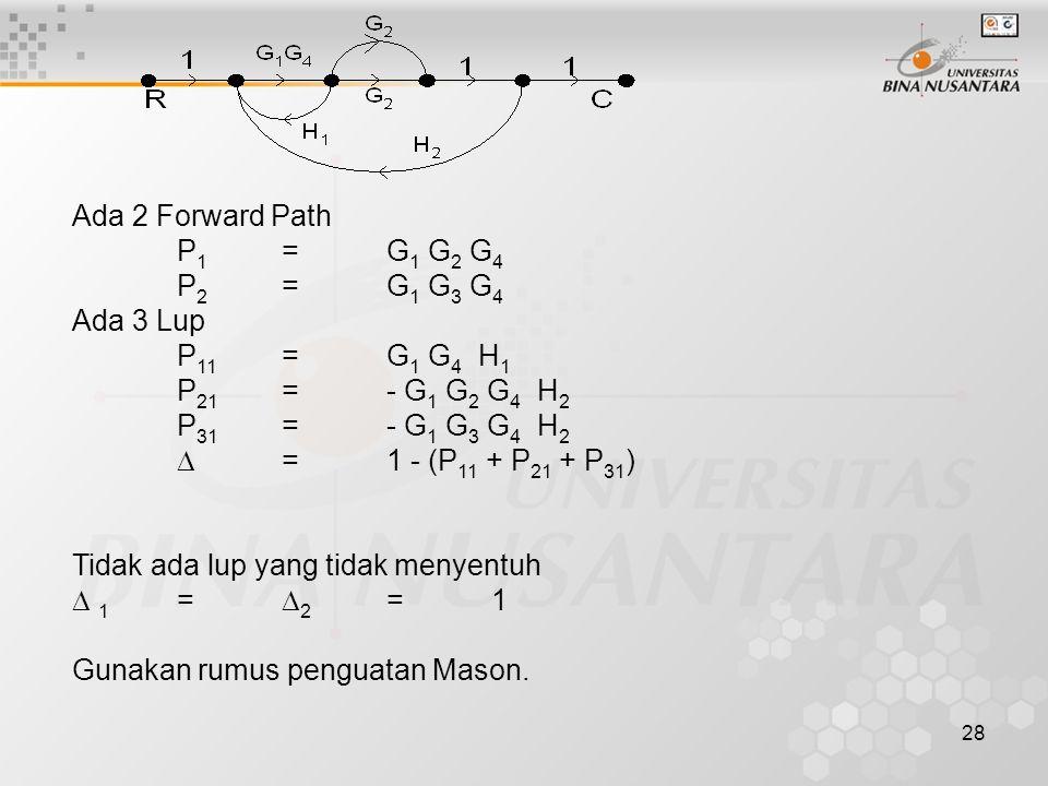 28 Ada 2 Forward Path P 1 =G 1 G 2 G 4 P 2 =G 1 G 3 G 4 Ada 3 Lup P 11 =G 1 G 4 H 1 P 21 =- G 1 G 2 G 4 H 2 P 31 =- G 1 G 3 G 4 H 2  =1 - (P 11 + P 21 + P 31 ) Tidak ada lup yang tidak menyentuh  1 =  2 =1 Gunakan rumus penguatan Mason.
