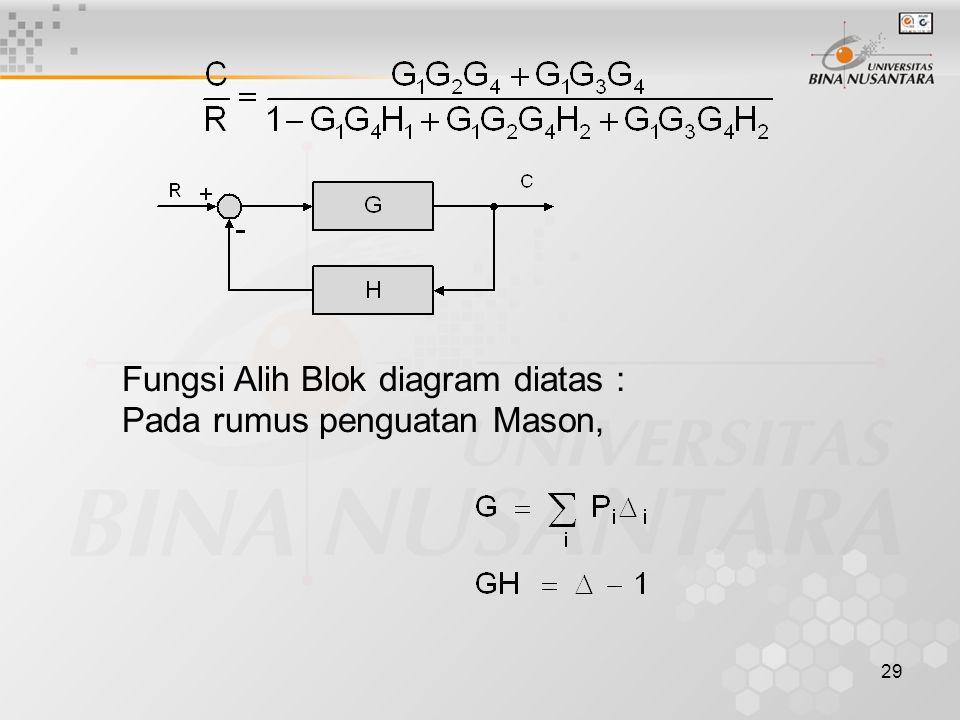 29 Fungsi Alih Blok diagram diatas : Pada rumus penguatan Mason,