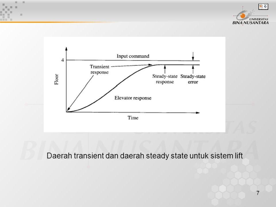 7 Daerah transient dan daerah steady state untuk sistem lift
