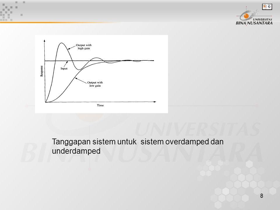 8 Tanggapan sistem untuk sistem overdamped dan underdamped