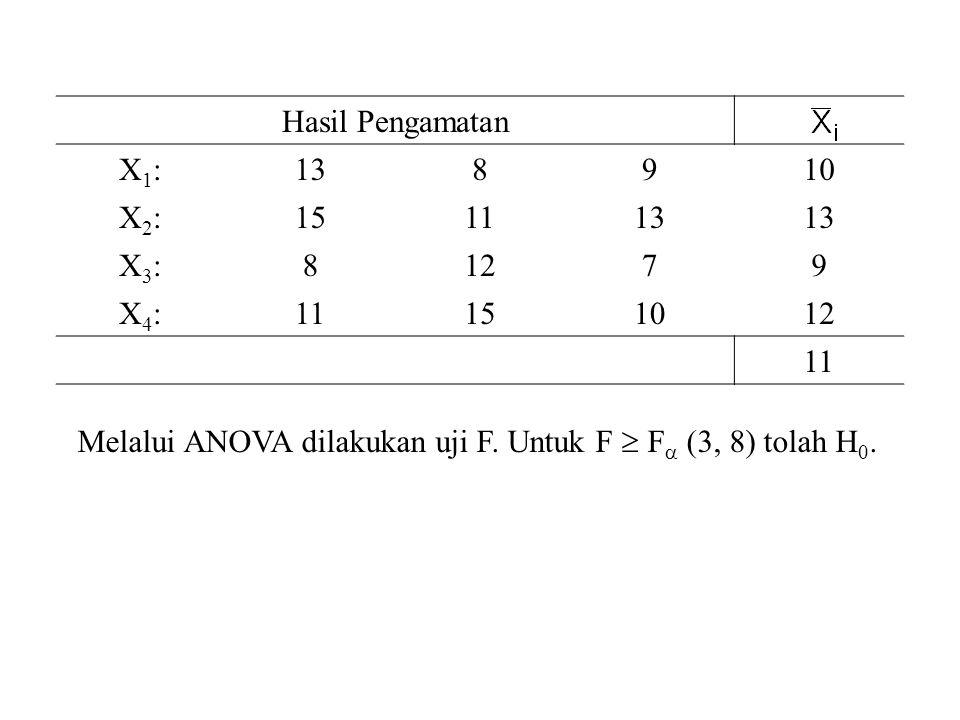 Hasil Pengamatan X1:X1:138910 X2:X2:151113 X3:X3:81279 X4:X4:11151012 11 Melalui ANOVA dilakukan uji F. Untuk F  F  (3, 8) tolah H 0.