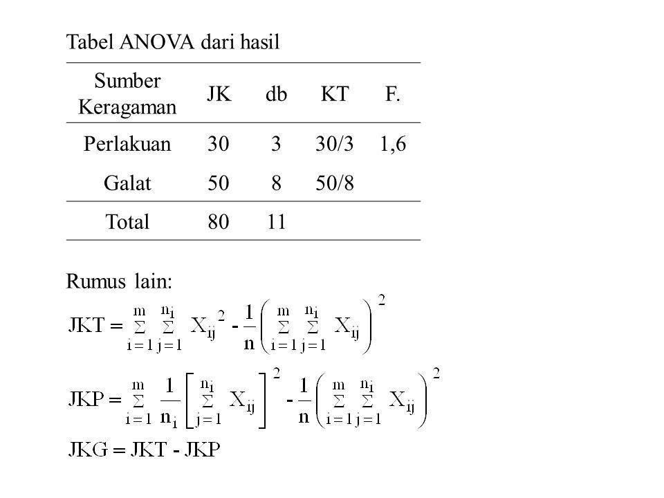 Tabel ANOVA dari hasil Rumus lain: Sumber Keragaman JKdbKTF. Perlakuan30330/31,6 Galat50850/8 Total8011