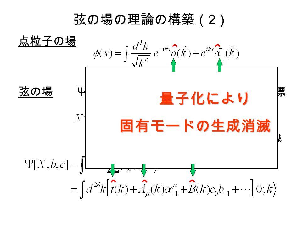 弦の場の理論の構築( 2 ) 点粒子の場 弦の場 Ψ [ X ( σ ),b(σ),c(σ) ] 世界面が座標 位置 と 形 を生成消滅 量子化により 量子化により 固有モードの生成消滅 固有モードの生成消滅