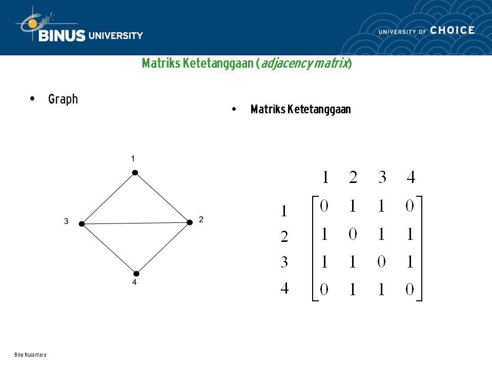 Bina Nusantara Matriks Ketetanggaan (adjacency matrix) Graph Matriks Ketetanggaan 1 23 4