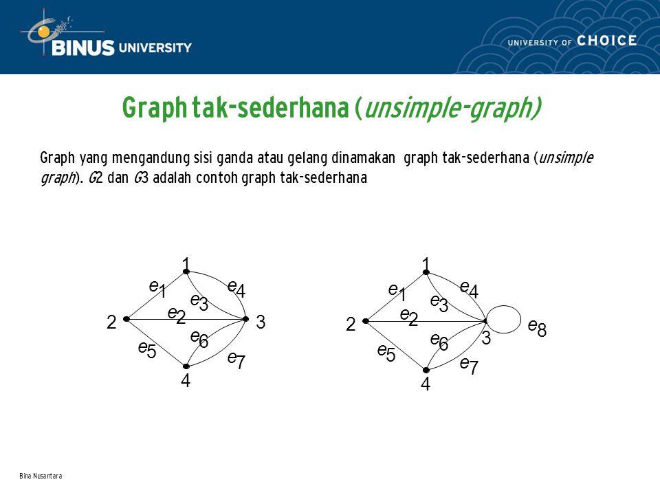 Bina Nusantara Graph tak-sederhana (unsimple-graph) Graph yang mengandung sisi ganda atau gelang dinamakan graph tak-sederhana (unsimple graph).