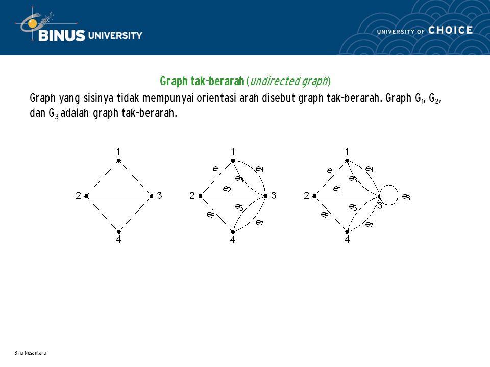 Bina Nusantara Graph tak-berarah (undirected graph) Graph yang sisinya tidak mempunyai orientasi arah disebut graph tak-berarah.