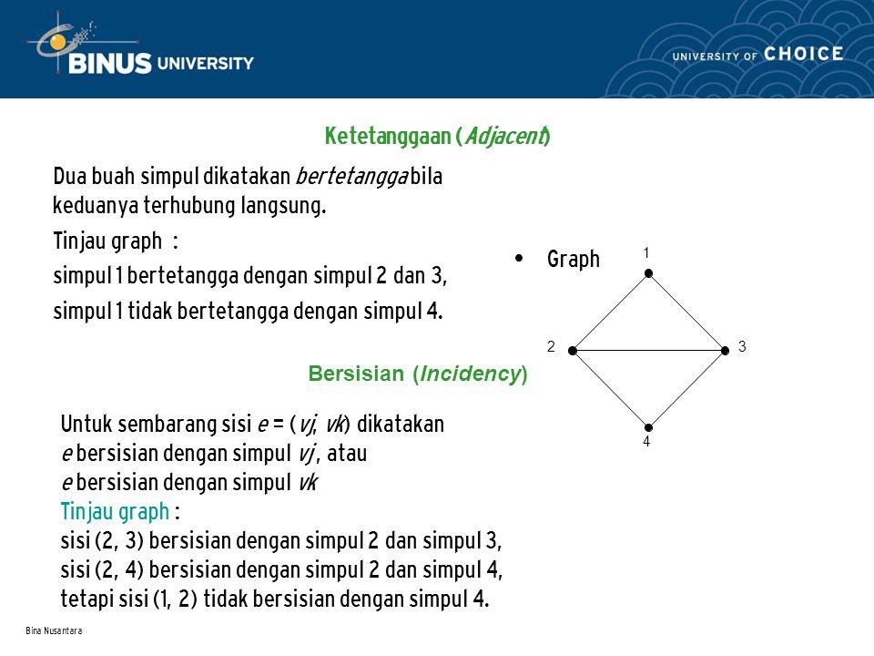 Bina Nusantara Ketetanggaan (Adjacent) Dua buah simpul dikatakan bertetangga bila keduanya terhubung langsung.