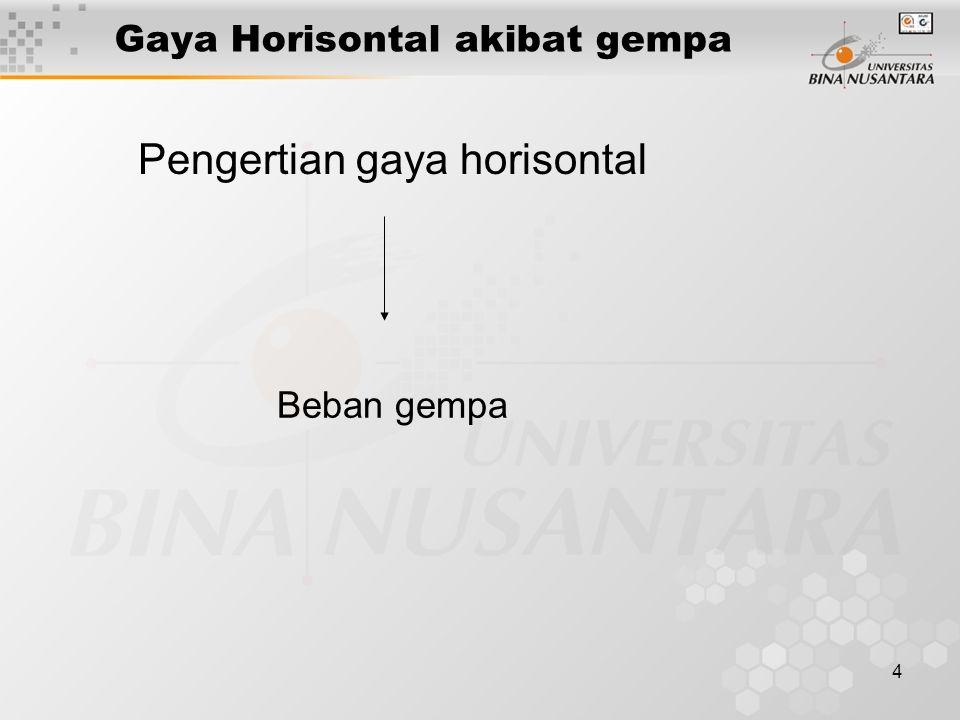 4 Gaya Horisontal akibat gempa Pengertian gaya horisontal Beban gempa