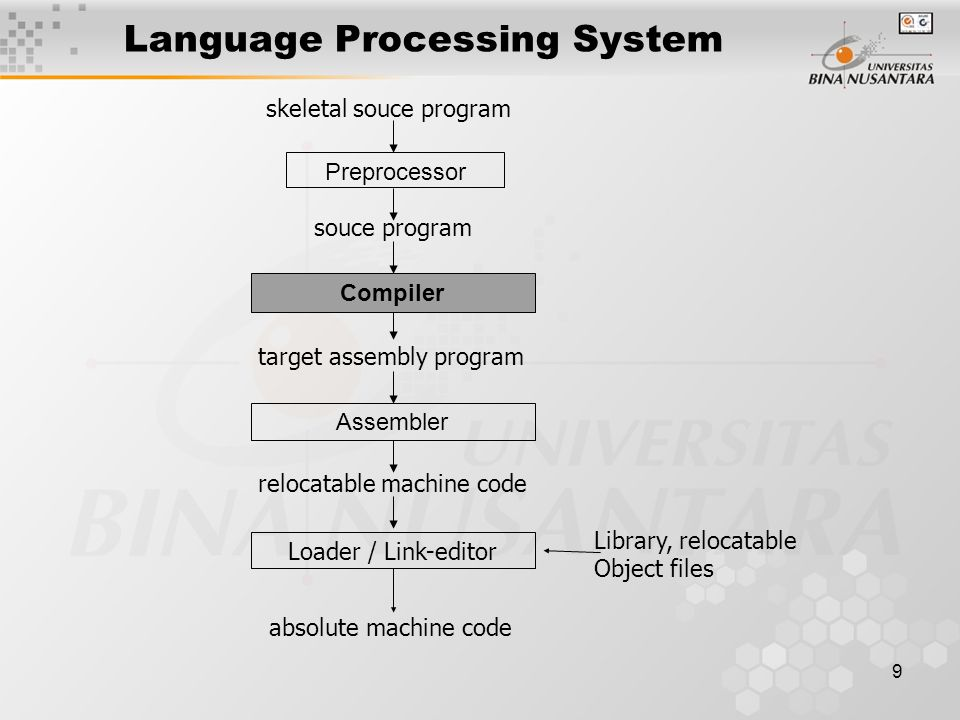 9 Language Processing System Compiler Preprocessor Assembler Loader / Link-editor skeletal souce program souce program target assembly program relocatable machine code absolute machine code Library, relocatable Object files