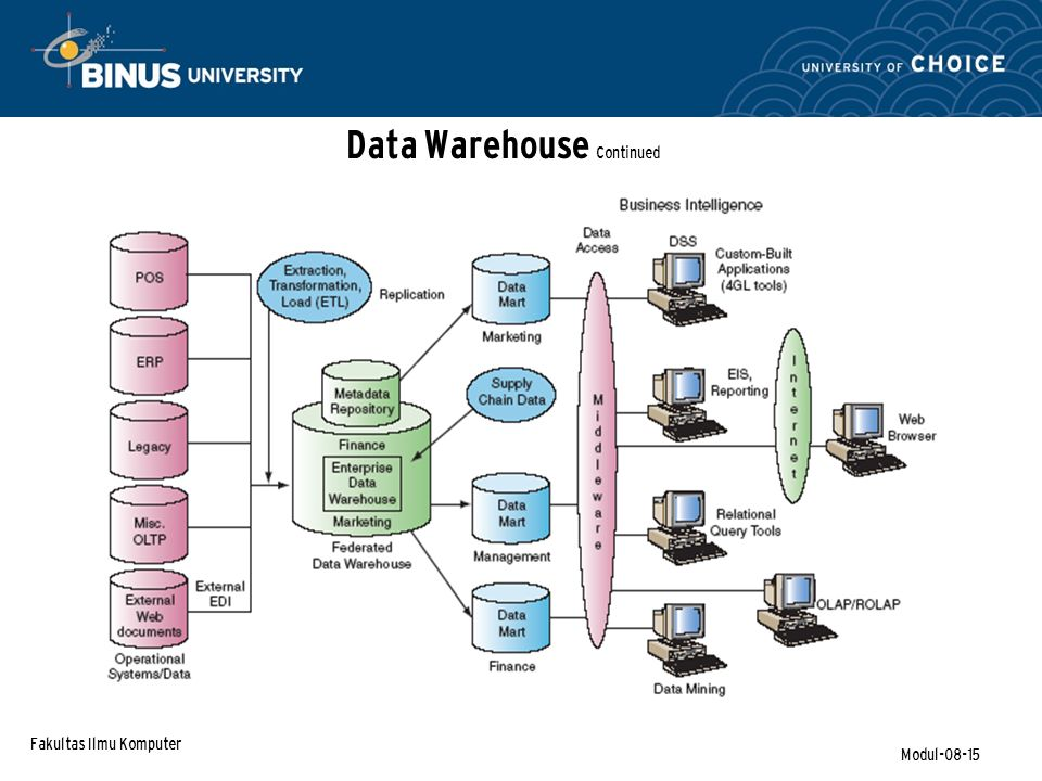 Fakultas Ilmu Komputer Modul-08-15 Data Warehouse Continued