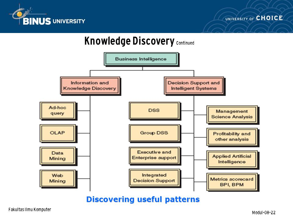 Fakultas Ilmu Komputer Modul-08-22 Knowledge Discovery Continued Discovering useful patterns