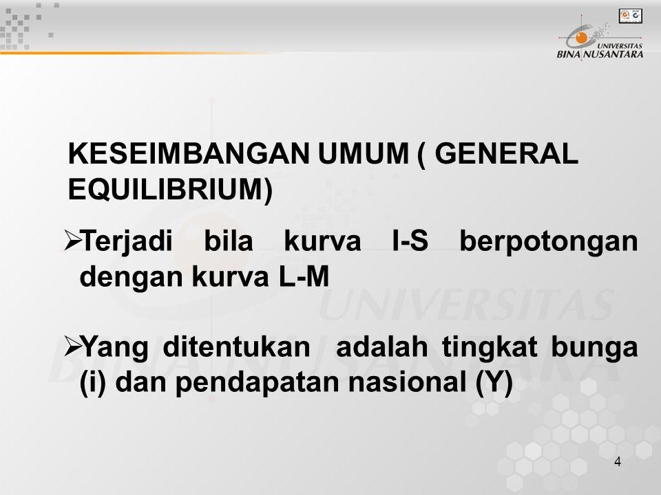 4 KESEIMBANGAN UMUM ( GENERAL EQUILIBRIUM)  Terjadi bila kurva I-S berpotongan dengan kurva L-M  Yang ditentukan adalah tingkat bunga (i) dan pendapatan nasional (Y)