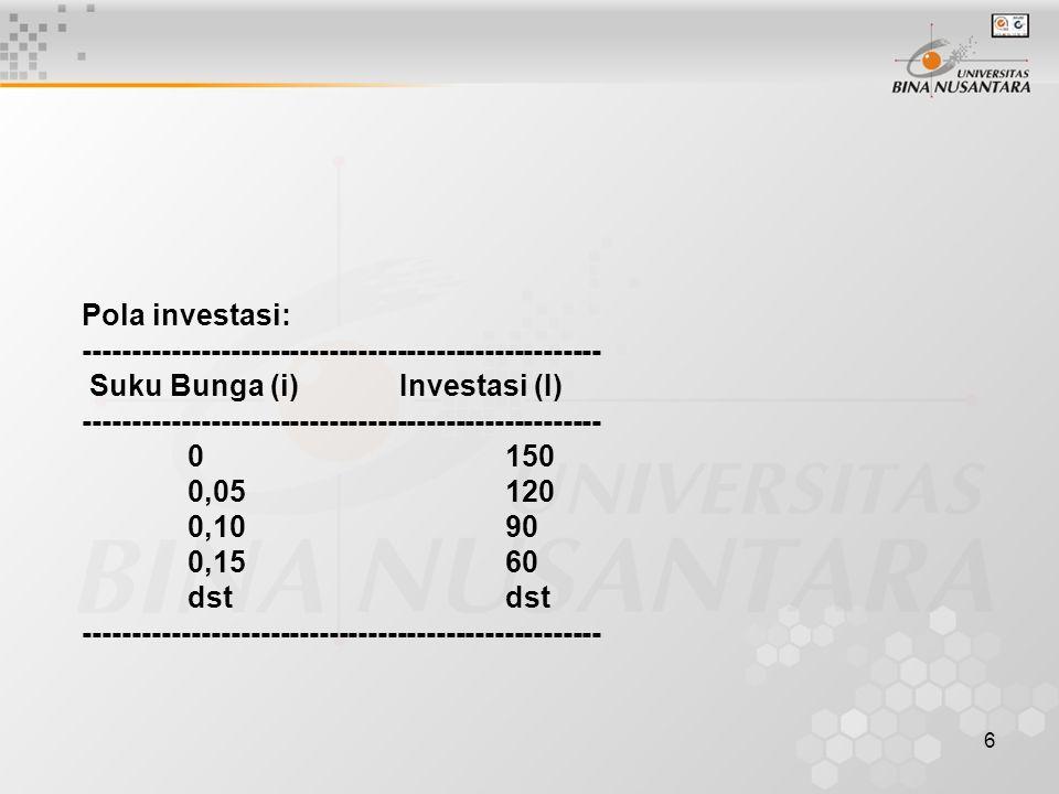 6 Pola investasi: ----------------------------------------------------- Suku Bunga (i)Investasi (I) ----------------------------------------------------- 0150 0,05120 0,1090 0,1560dst -----------------------------------------------------