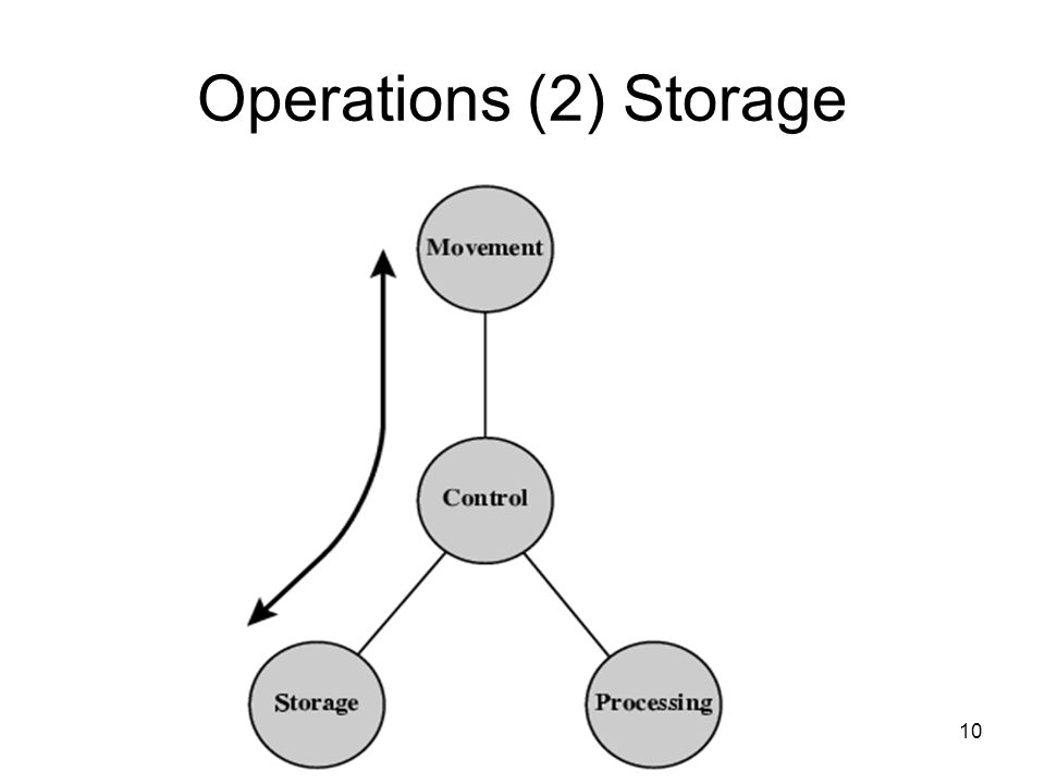 10 Operations (2) Storage