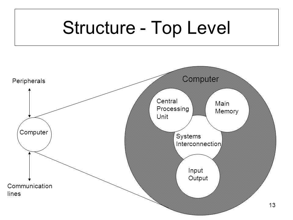 13 Structure - Top Level Computer Main Memory Input Output Systems Interconnection Peripherals Communication lines Central Processing Unit Computer