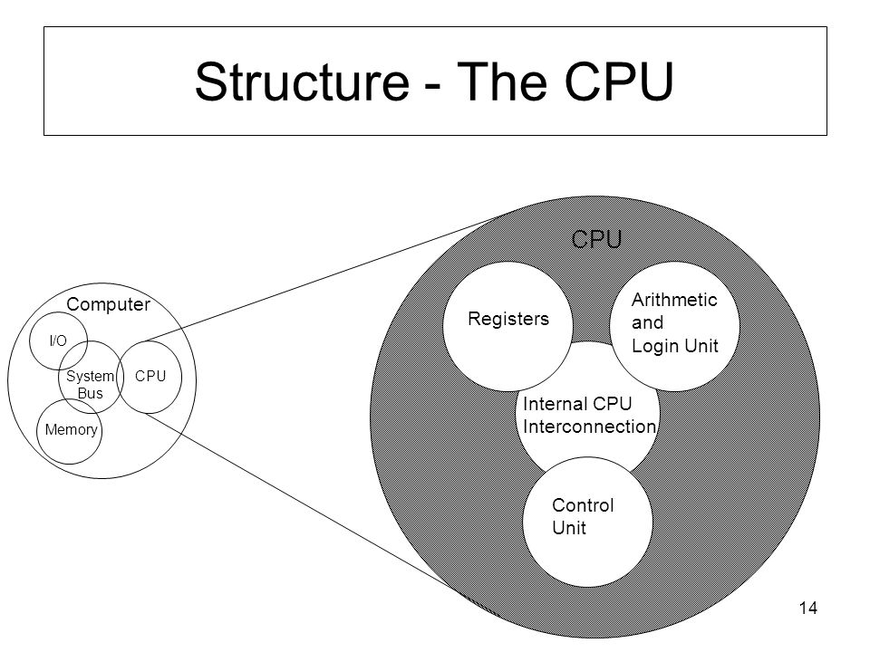 14 Structure - The CPU Computer Arithmetic and Login Unit Control Unit Internal CPU Interconnection Registers CPU I/O Memory System Bus CPU