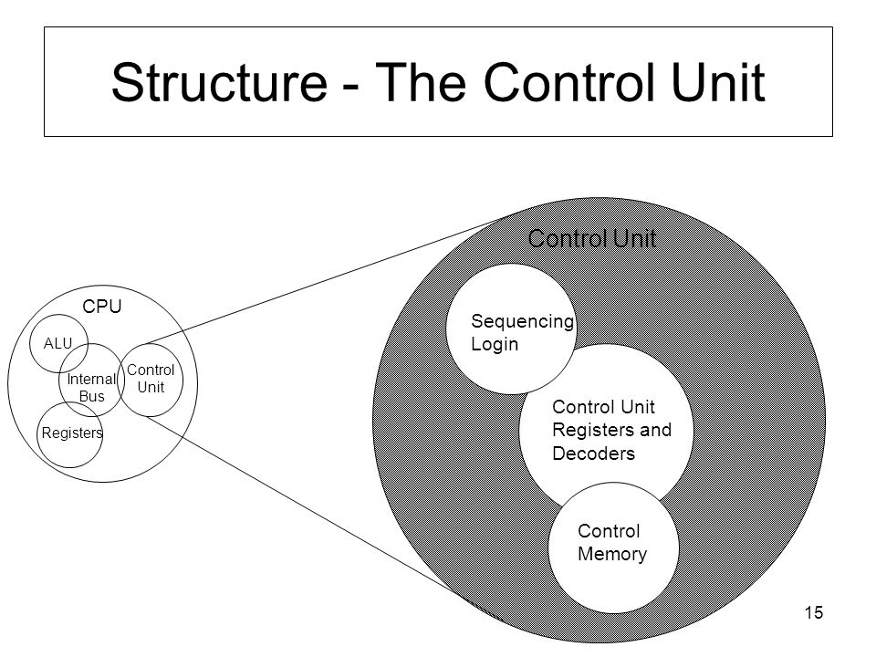 15 Structure - The Control Unit CPU Control Memory Control Unit Registers and Decoders Sequencing Login Control Unit ALU Registers Internal Bus Contro