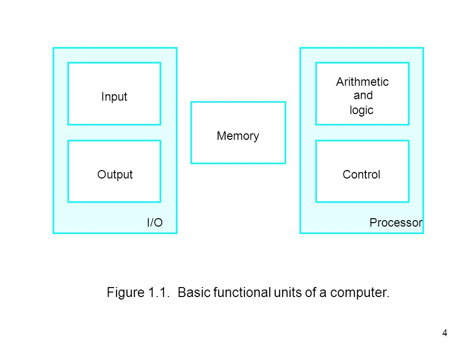 15 Structure - The Control Unit CPU Control Memory Control Unit Registers and Decoders Sequencing Login Control Unit ALU Registers Internal Bus Control Unit