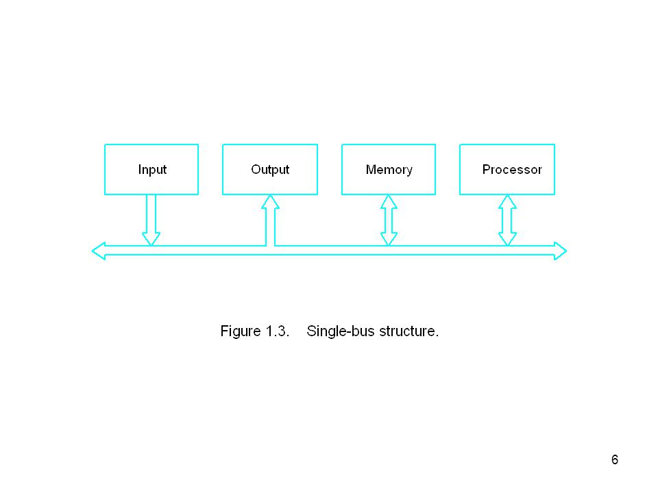 7 Figure 1.4.User program and OS routine sharing of the processor.